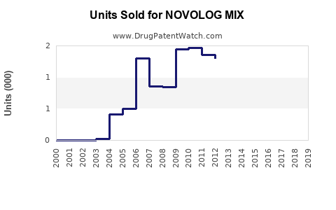 Drug Units Sold Trends for NOVOLOG MIX