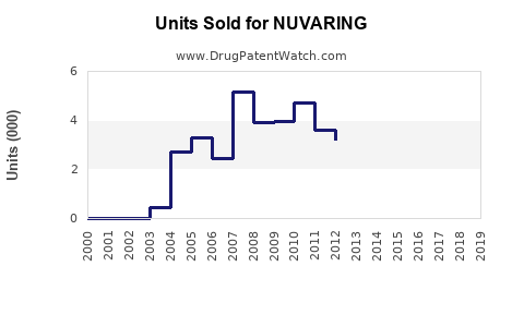 Drug Units Sold Trends for NUVARING