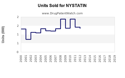 Drug Units Sold Trends for NYSTATIN
