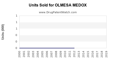 Drug Units Sold Trends for OLMESA MEDOX