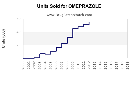 Drug Units Sold Trends for OMEPRAZOLE