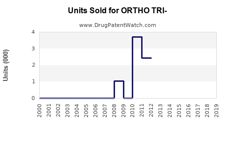 Drug Units Sold Trends for ORTHO TRI-