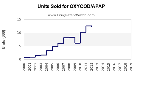 Drug Units Sold Trends for OXYCOD/APAP