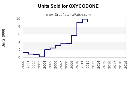 Drug Units Sold Trends for OXYCODONE