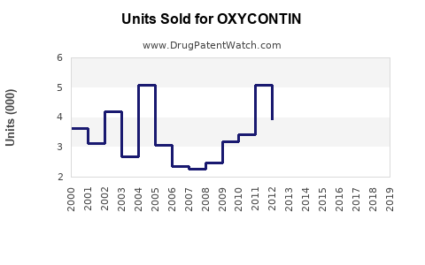 Drug Units Sold Trends for OXYCONTIN