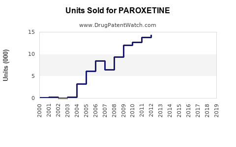 Drug Units Sold Trends for PAROXETINE