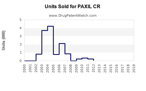 Drug Units Sold Trends for PAXIL CR