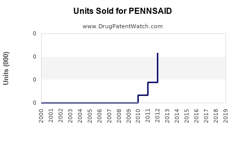 Drug Units Sold Trends for PENNSAID