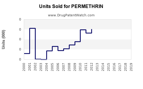 Drug Units Sold Trends for PERMETHRIN