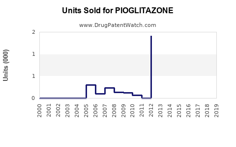 Drug Units Sold Trends for PIOGLITAZONE