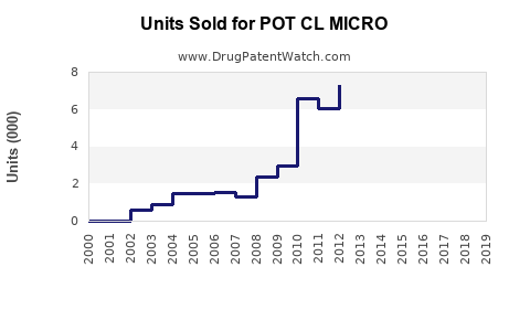 Drug Units Sold Trends for POT CL MICRO