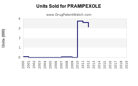 Drug Units Sold Trends for PRAMIPEXOLE