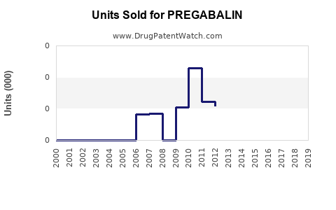 Drug Units Sold Trends for PREGABALIN