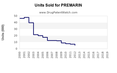 Drug Units Sold Trends for PREMARIN
