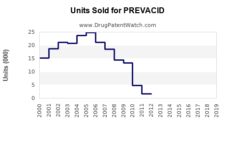 Drug Units Sold Trends for PREVACID
