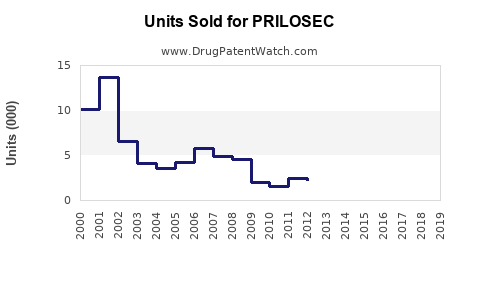 Drug Units Sold Trends for PRILOSEC