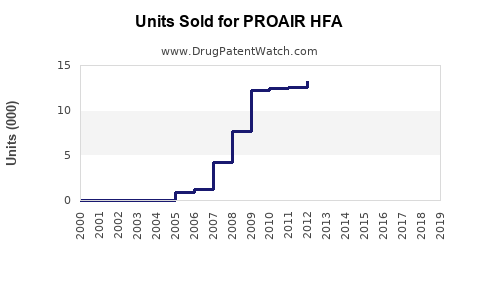 Drug Units Sold Trends for PROAIR HFA