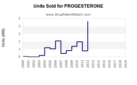 Drug Units Sold Trends for PROGESTERONE
