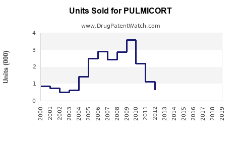Drug Units Sold Trends for PULMICORT