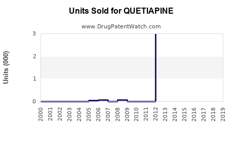 Drug Units Sold Trends for QUETIAPINE