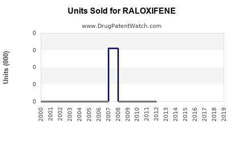 Drug Units Sold Trends for RALOXIFENE