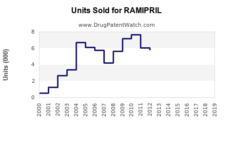 Drug Units Sold Trends for RAMIPRIL