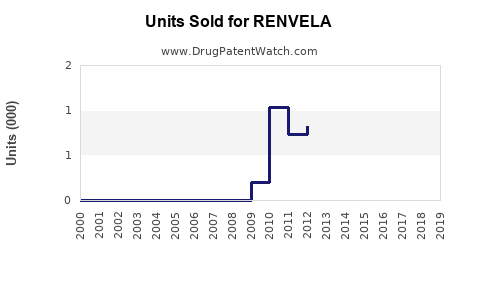 Drug Units Sold Trends for RENVELA