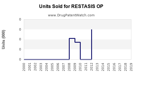 Drug Units Sold Trends for RESTASIS OP