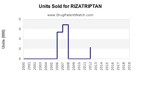 Drug Units Sold Trends for RIZATRIPTAN