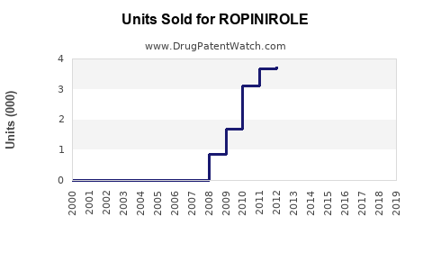 Drug Units Sold Trends for ROPINIROLE