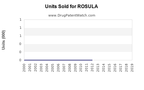 Drug Units Sold Trends for ROSULA