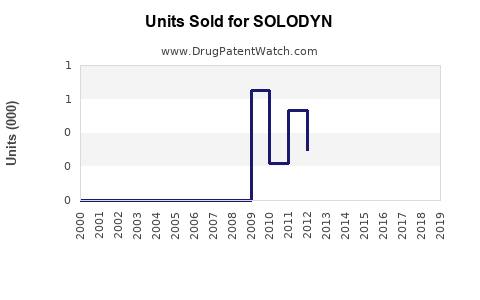 Drug Units Sold Trends for SOLODYN