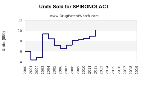Drug Units Sold Trends for SPIRONOLACT