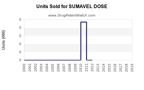 Drug Units Sold Trends for SUMAVEL DOSE