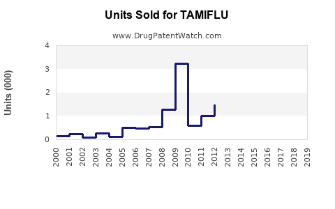 Drug Units Sold Trends for TAMIFLU