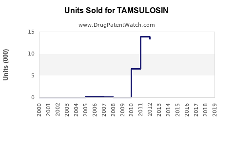 Drug Units Sold Trends for TAMSULOSIN