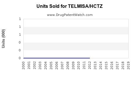 Drug Units Sold Trends for TELMISA/HCTZ