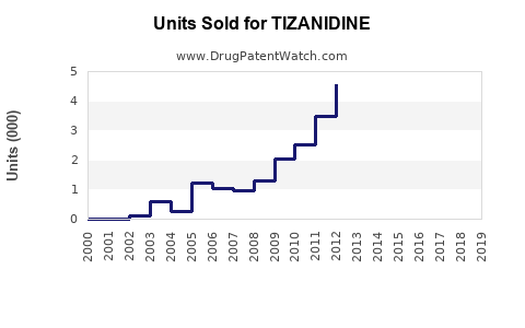 Drug Units Sold Trends for TIZANIDINE
