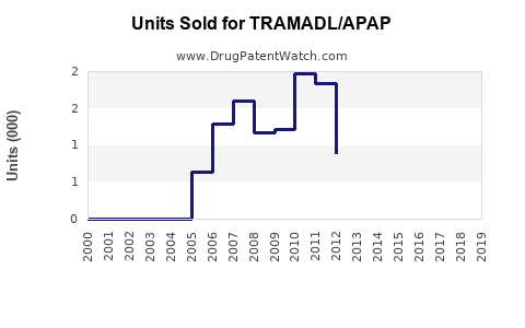 Drug Units Sold Trends for TRAMADL/APAP