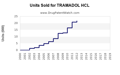 Drug Units Sold Trends for TRAMADOL HCL