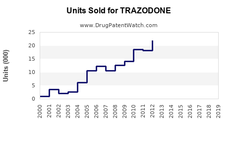 Drug Units Sold Trends for TRAZODONE