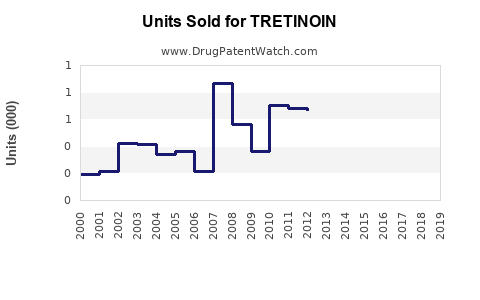 Drug Units Sold Trends for TRETINOIN