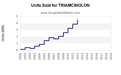 Drug Units Sold Trends for TRIAMCINOLON