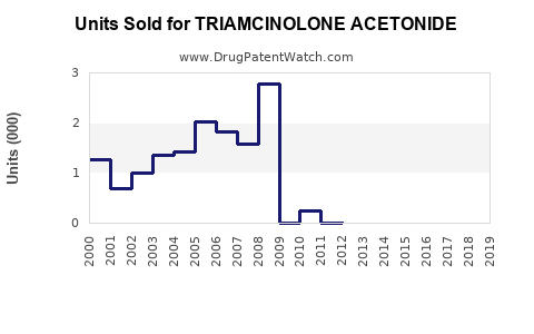 Drug Units Sold Trends for TRIAMCINOLONE ACETONIDE