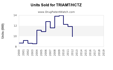 Drug Units Sold Trends for TRIAMT/HCTZ
