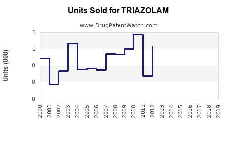 Drug Units Sold Trends for TRIAZOLAM