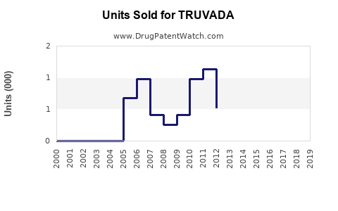 Drug Units Sold Trends for TRUVADA