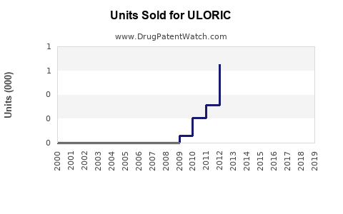 Drug Units Sold Trends for ULORIC