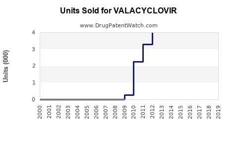 Drug Units Sold Trends for VALACYCLOVIR