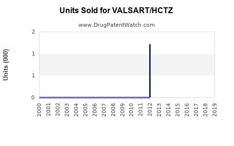 Drug Units Sold Trends for VALSART/HCTZ
